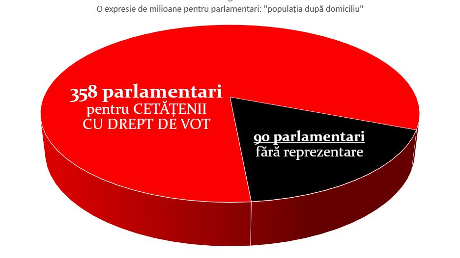 https://ziarul.romania-rationala.ro/control/articole/articole/90-parlamentari-din-burta.jpg